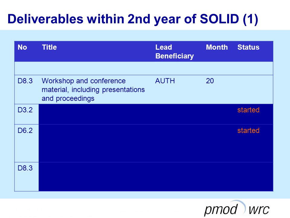 Deliverables within 2nd year of SOLID (1) NoTitleLead Beneficiary MonthStatus D8.3Workshop and conference material, including presentations and proceedings AUTH20 D3.2Filling factors catalogue for SOHO EUV images ROB8started D6.2Report on results from the survey: Determination of the needs of climate and chem.- climate community AUTH8started D8.3Workshop and conference material, including presentations and proceedings AUTH20 ✖(✔)✔✖(✔)✔