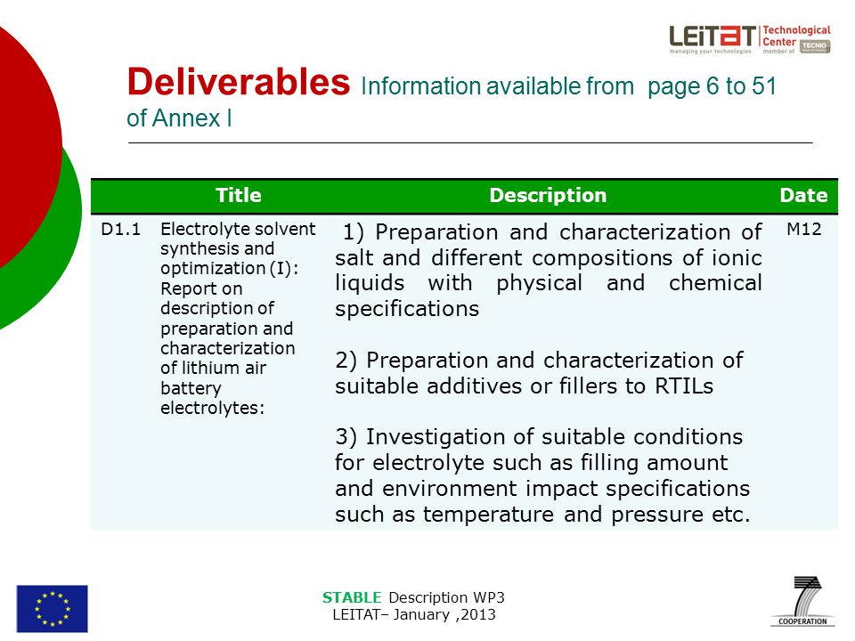 STABLE Description WP3 LEITAT– January,2013 Deliverables Information available from page 6 to 51 of Annex I TitleDescriptionDate D1.1Electrolyte solvent synthesis and optimization (I): Report on description of preparation and characterization of lithium air battery electrolytes: 1) Preparation and characterization of salt and different compositions of ionic liquids with physical and chemical specifications 2) Preparation and characterization of suitable additives or fillers to RTILs 3) Investigation of suitable conditions for electrolyte such as filling amount and environment impact specifications such as temperature and pressure etc.