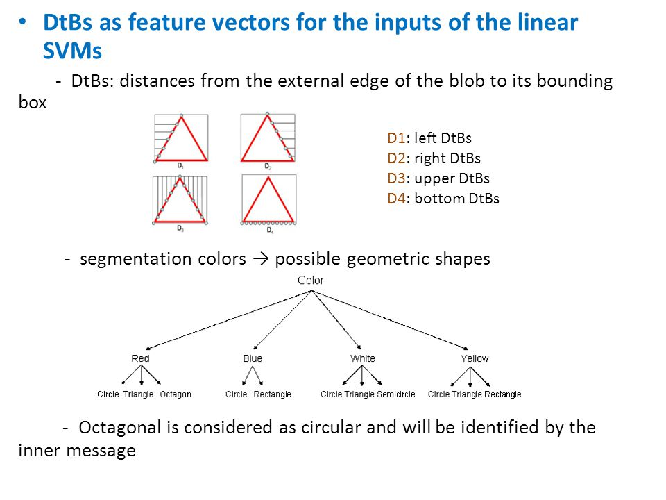 DtBs as feature vectors for the inputs of the linear SVMs - DtBs: distances from the external edge of the blob to its bounding box - segmentation colors → possible geometric shapes - Octagonal is considered as circular and will be identified by the inner message D1: left DtBs D2: right DtBs D3: upper DtBs D4: bottom DtBs