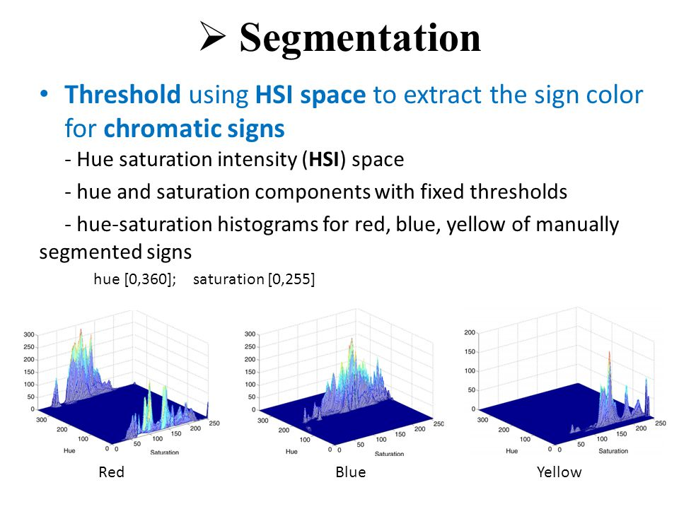  Segmentation Threshold using HSI space to extract the sign color for chromatic signs - Hue saturation intensity (HSI) space - hue and saturation components with fixed thresholds - hue-saturation histograms for red, blue, yellow of manually segmented signs hue [0,360]; saturation [0,255] RedBlueYellow