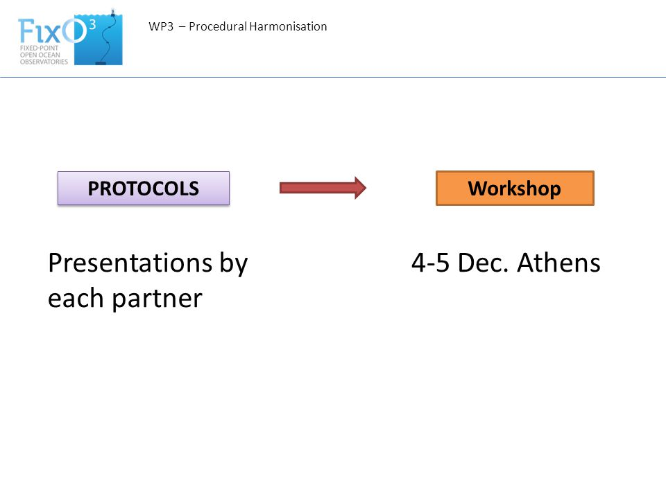 WP3 – Procedural Harmonisation PROTOCOLS Workshop Presentations by each partner 4-5 Dec. Athens