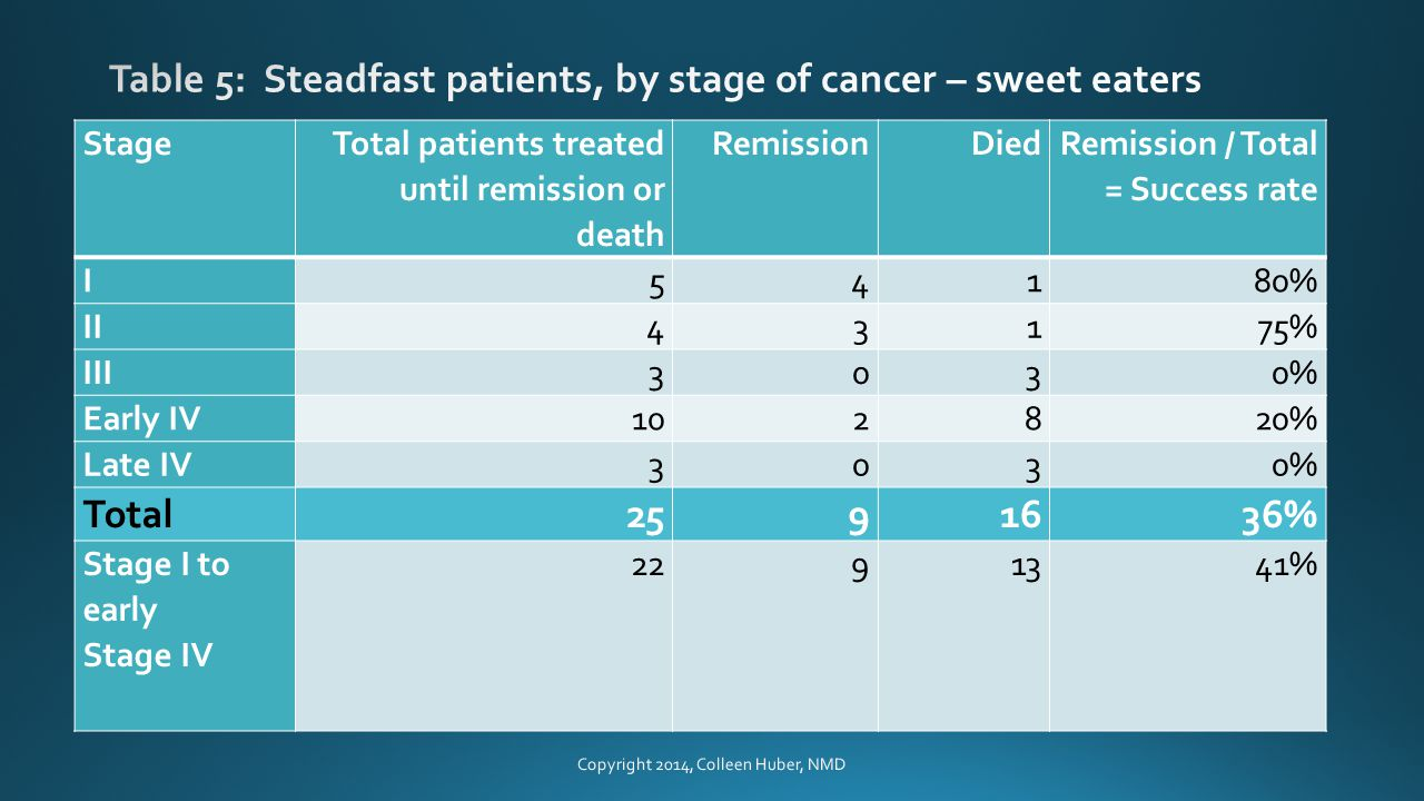 Stage Total patients treated until remission or death RemissionDied Remission / Total = Success rate I54180% II43175% III3030% Early IV102820% Late IV3030% Total2591636% Stage I to early Stage IV 22913 41% Copyright 2014, Colleen Huber, NMD