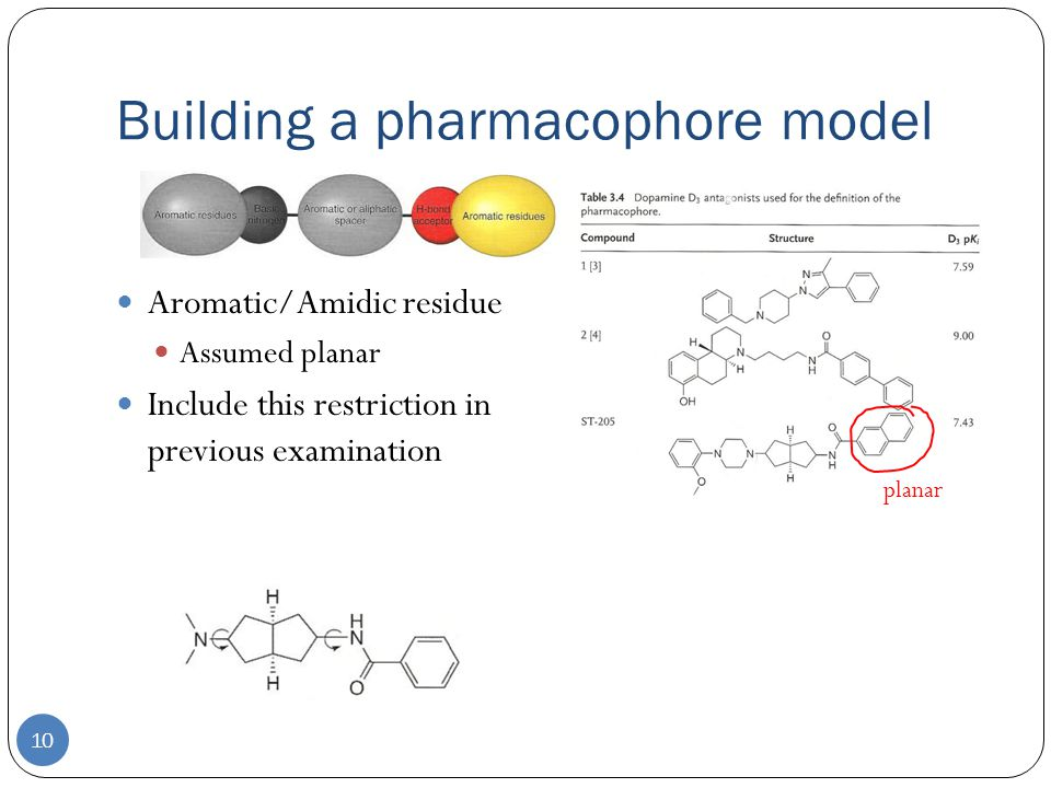 Building a pharmacophore model 10 Aromatic/Amidic residue Assumed planar Include this restriction in previous examination planar