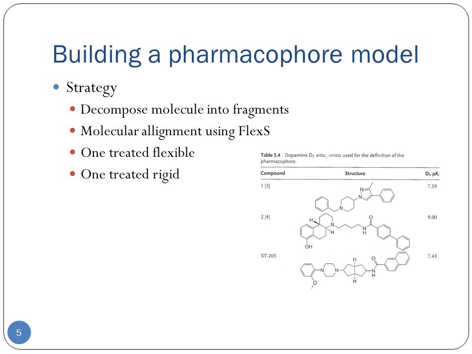 Building a pharmacophore model 5 Strategy Decompose molecule into fragments Molecular allignment using FlexS One treated flexible One treated rigid