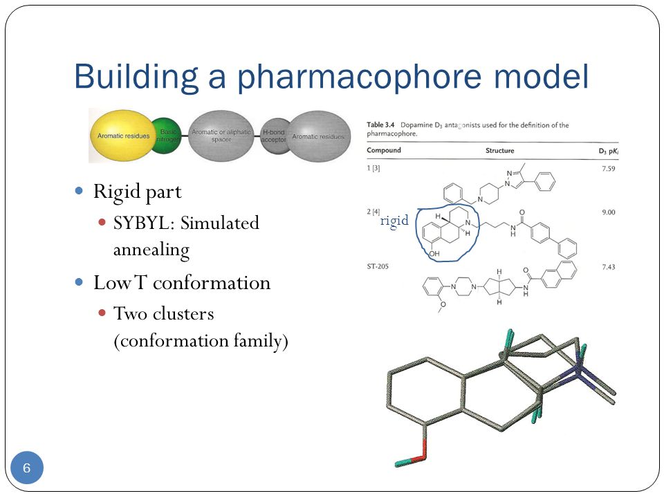 Building a pharmacophore model 6 Rigid part SYBYL: Simulated annealing Low T conformation Two clusters (conformation family) rigid