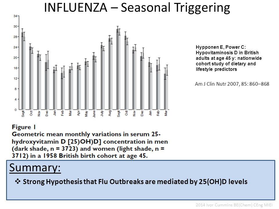  Strong Hypothesis that Flu Outbreaks are mediated by 25(OH)D levels Summary: INFLUENZA – Seasonal Triggering Hypponen E, Power C: Hypovitaminosis D in British adults at age 45 y: nationwide cohort study of dietary and lifestyle predictors Am J Clin Nutr 2007, 85: 860–868 2014 Ivor Cummins BE(Chem) CEng MIEI