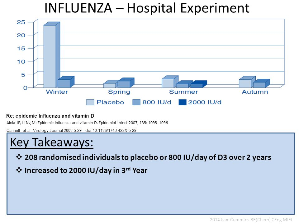  208 randomised individuals to placebo or 800 IU/day of D3 over 2 years Key Takeaways: Re: epidemic Influenza and vitamin D Aloia JF, Li-Ng M: Epidemic influenza and vitamin D.
