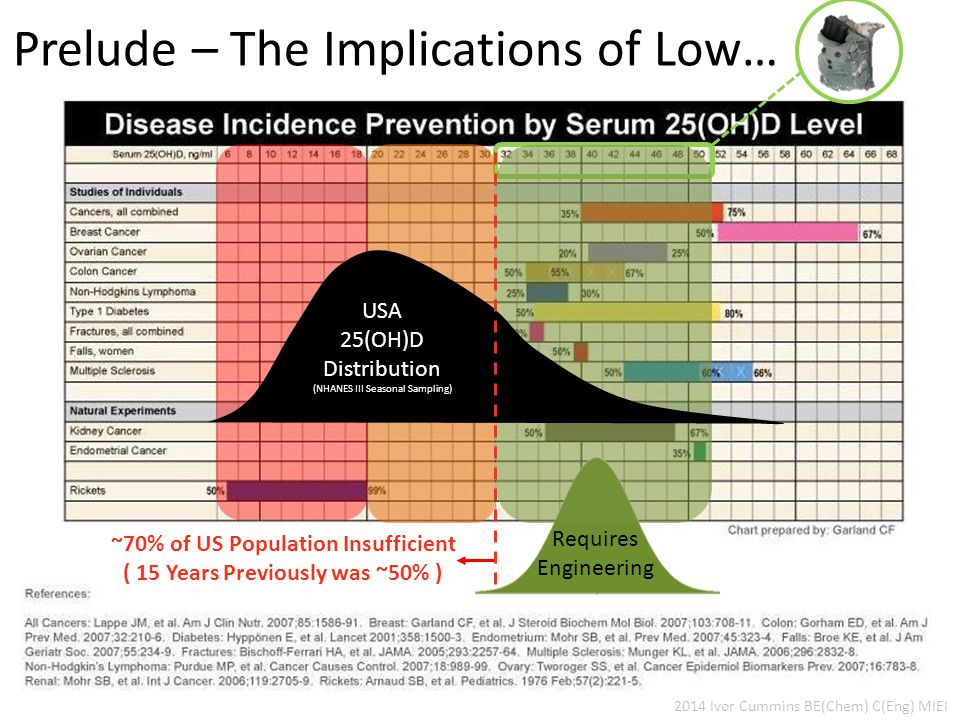 2014 Ivor Cummins BE(Chem) C(Eng) MIEI ~70% of US Population Insufficient ( 15 Years Previously was ~50% ) Prelude – The Implications of Low… Requires Engineering USA 25(OH)D Distribution (NHANES III Seasonal Sampling)