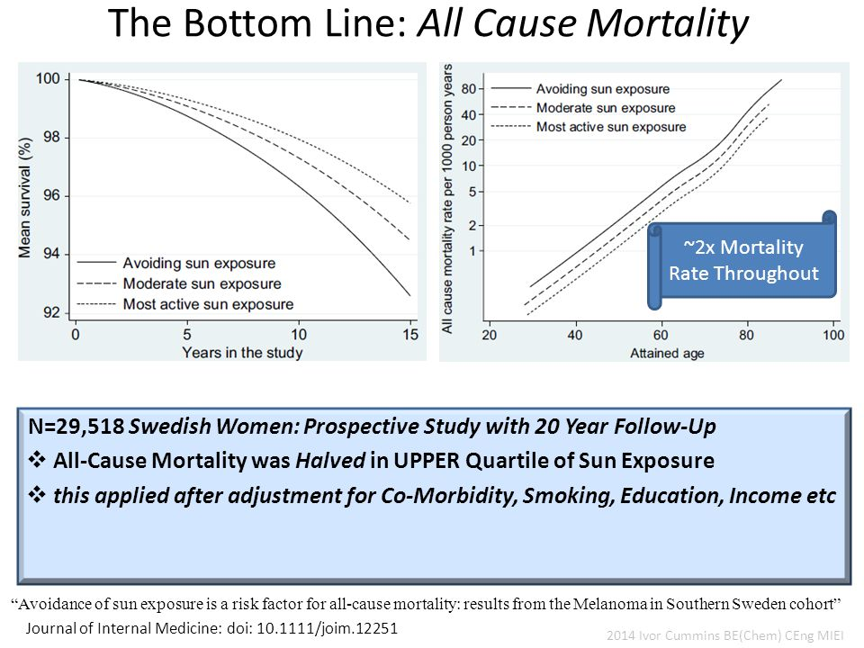 The Bottom Line: All Cause Mortality Journal of Internal Medicine: doi: 10.1111/joim.12251 Avoidance of sun exposure is a risk factor for all-cause mortality: results from the Melanoma in Southern Sweden cohort N=29,518 Swedish Women: Prospective Study with 20 Year Follow-Up  All-Cause Mortality was Halved in UPPER Quartile of Sun Exposure  this applied after adjustment for Co-Morbidity, Smoking, Education, Income etc 2014 Ivor Cummins BE(Chem) CEng MIEI ~2x Mortality Rate Throughout