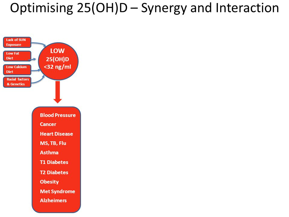 Optimising 25(OH)D – Synergy and Interaction LOW 25(OH)D <32 ng/ml Blood Pressure Cancer Heart Disease MS, TB, Flu Asthma T1 Diabetes T2 Diabetes Obesity Met Syndrome Alzheimers Lack of SUN Exposure Low Fat Diet Low Calcium Diet Racial factors & Genetics