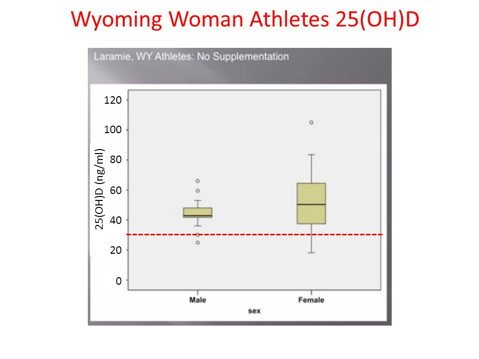 Wyoming Woman Athletes 25(OH)D 0 40 20 60 100 80 25(OH)D (ng/ml) 120