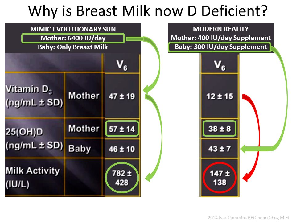 Why is Breast Milk now D Deficient.