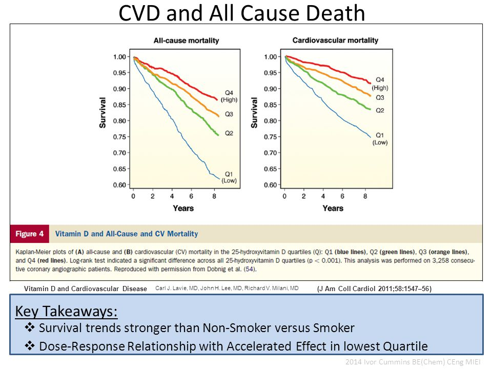 Vitamin D and Cardiovascular Disease Carl J. Lavie, MD, John H.