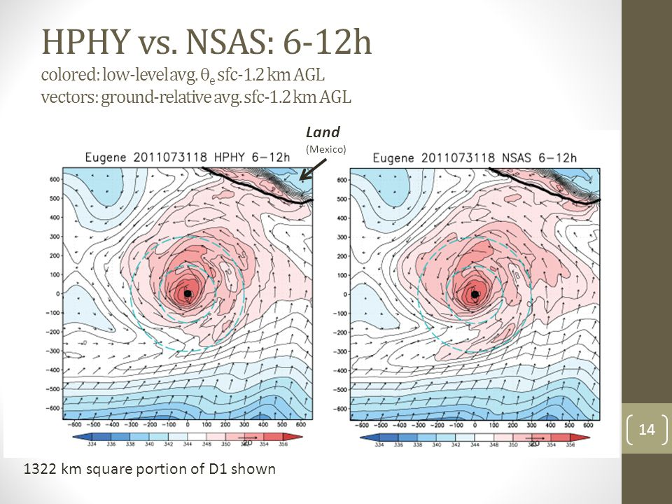 HPHY vs. NSAS: 6-12h colored: low-level avg.  e sfc-1.2 km AGL vectors: ground-relative avg.