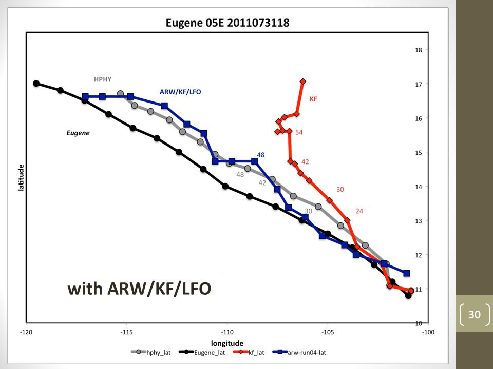 30 HPHY vs. KF KF slows after 36h …stalls at 48h …turns at 54h with ARW/KF/LFO