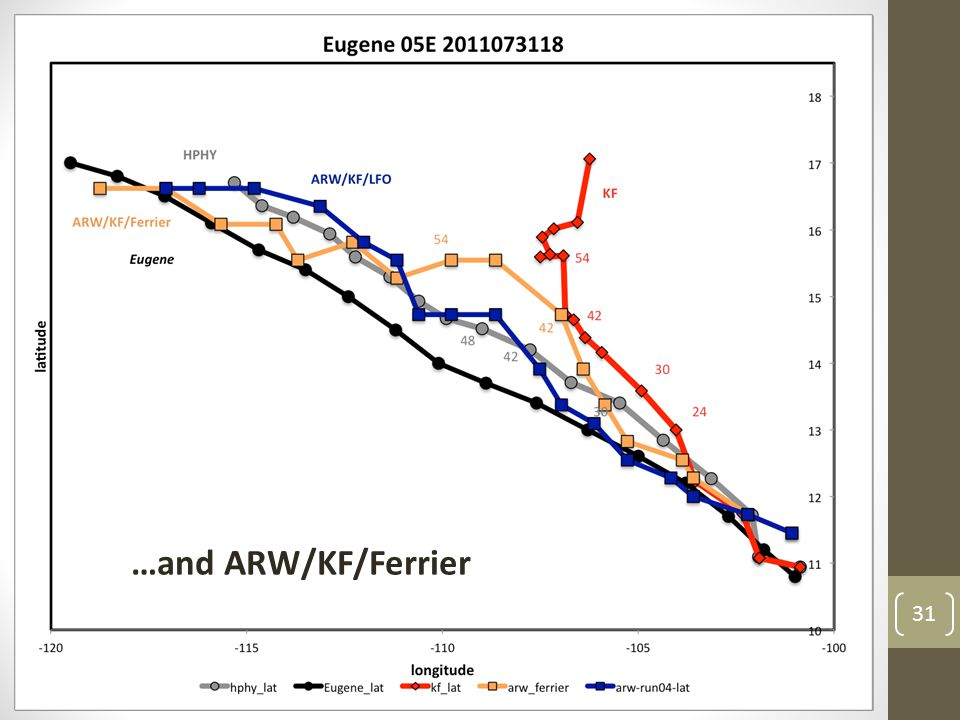 31 HPHY vs. KF KF slows after 36h …stalls at 48h …turns at 54h …and ARW/KF/Ferrier