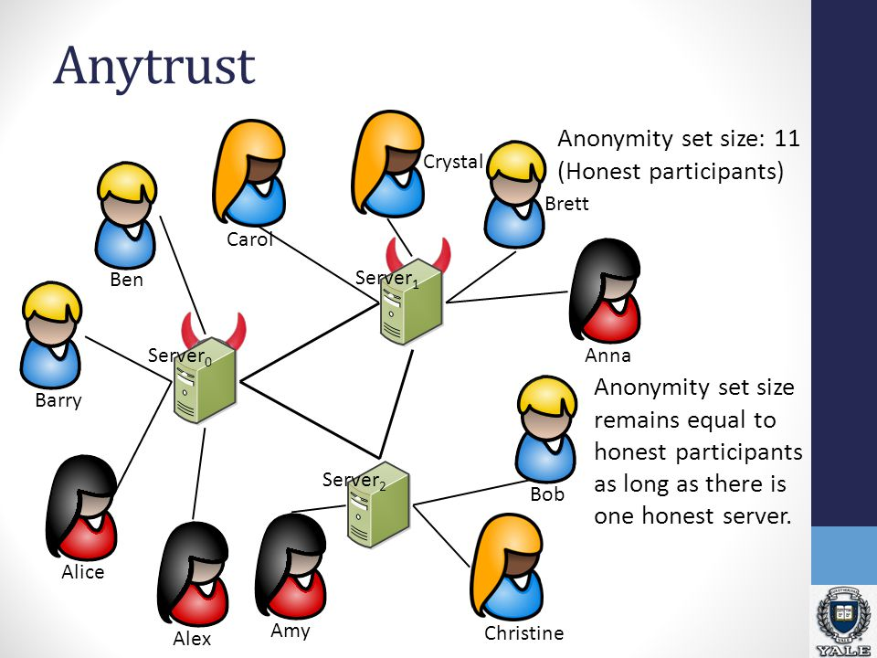 Anytrust Alice BobCarol Server 2 Crystal Anna Ben Alex Barry Amy Christine Brett Server 1 Server 0 Anonymity set size: 11 (Honest participants) Anonymity set size remains equal to honest participants as long as there is one honest server.