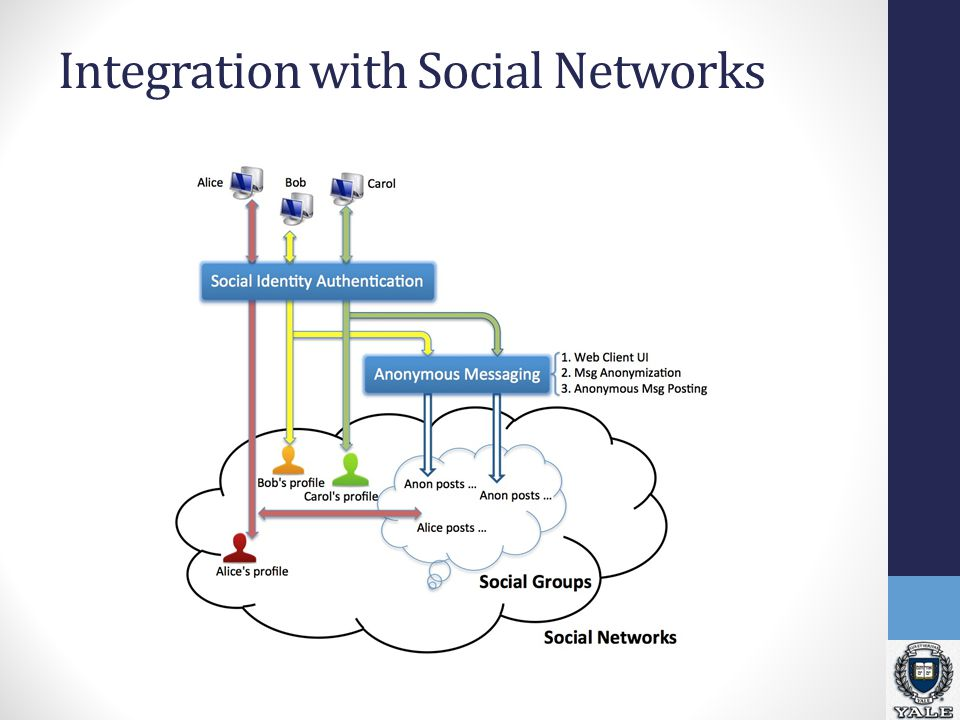 Integration with Social Networks
