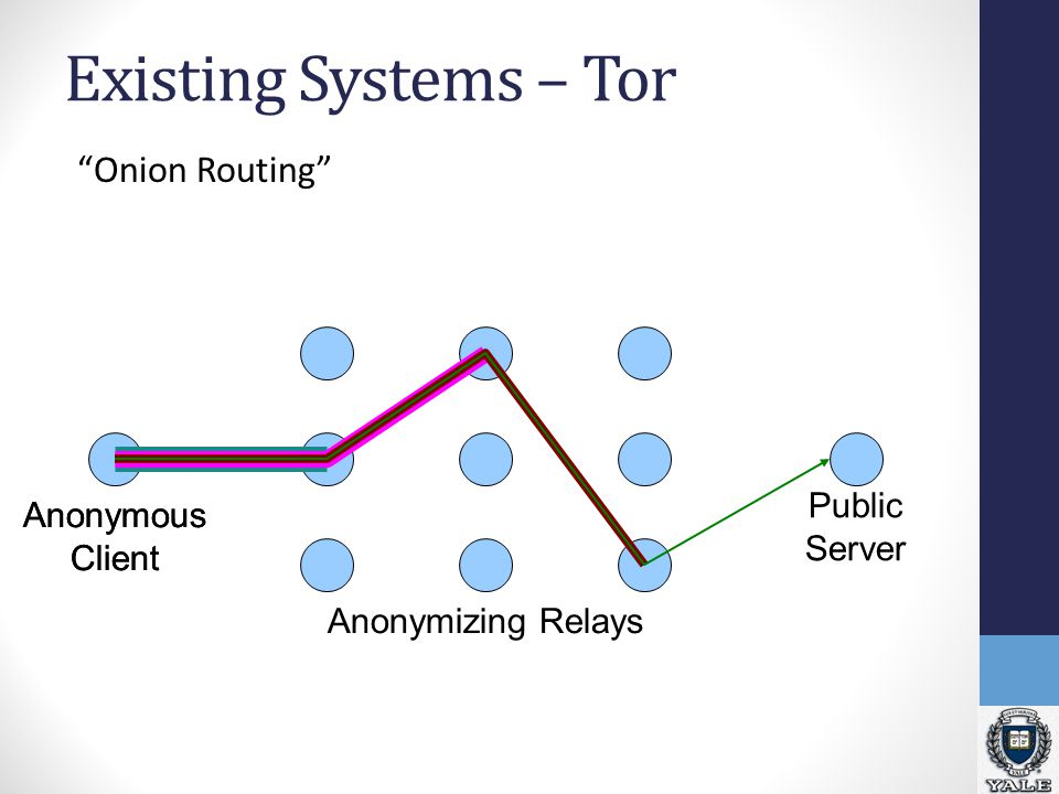 Existing Systems – Tor Onion Routing Anonymous Client Anonymous Client Anonymizing Relays Public Server