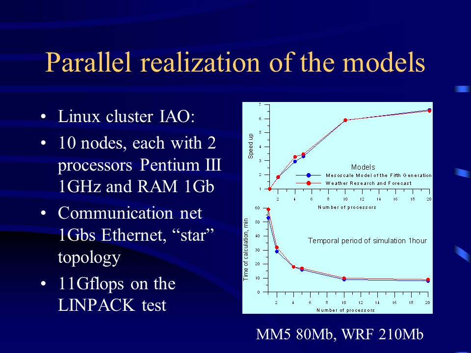 Parallel realization of the models Linux cluster IAO: 10 nodes, each with 2 processors Pentium III 1GHz and RAM 1Gb Communication net 1Gbs Ethernet, star topology 11Gflops on the LINPACK test MM5 80Mb, WRF 210Mb
