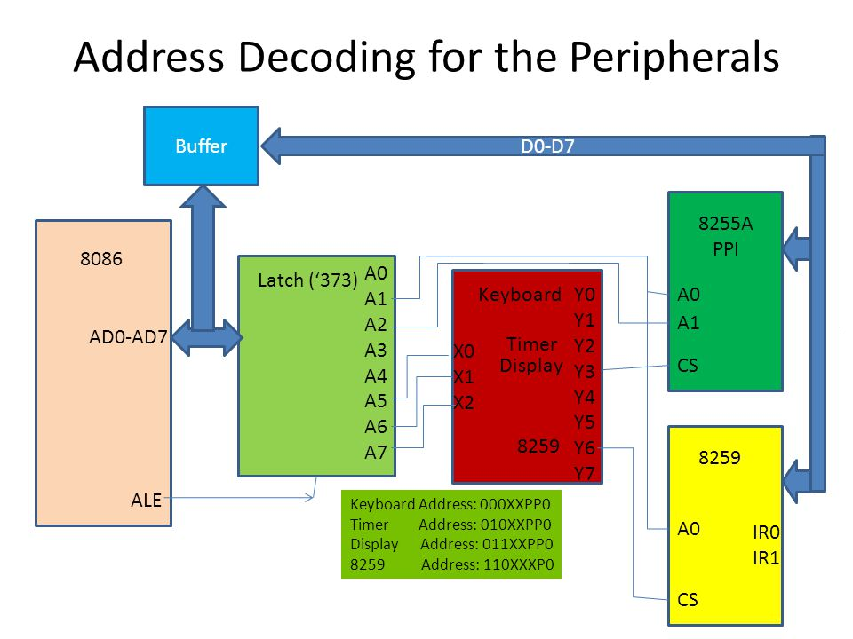 Address Decoding for the Peripherals 8086 8255A PPI A0 A1 Latch ('373) Display Y0 Y1 Y2 Y3 Y4 Y5 Y6 Y7 X0 X1 X2 A0 A1 A2 A3 A4 A5 A6 A7 CS 8259 A0 CS AD0-AD7 D0-D7 Buffer ALE Keyboard Address: 000XXPP0 Timer Address: 010XXPP0 Display Address: 011XXPP0 8259 Address: 110XXXP0 IR0 IR1 Keyboard Timer 8259