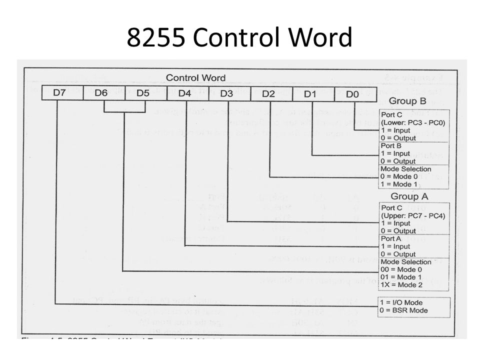 8255 Control Word