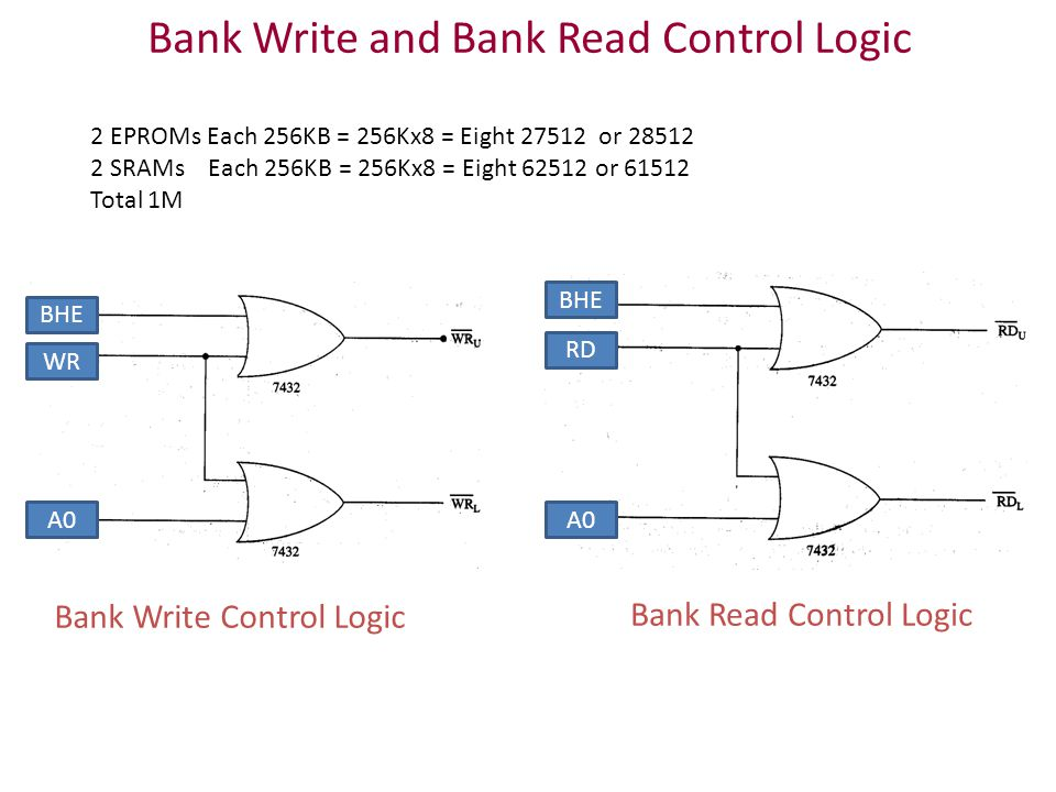 Bank Write and Bank Read Control Logic Bank Write Control Logic Bank Read Control Logic BHE WR RD A0 2 EPROMs Each 256KB = 256Kx8 = Eight 27512 or 28512 2 SRAMs Each 256KB = 256Kx8 = Eight 62512 or 61512 Total 1M