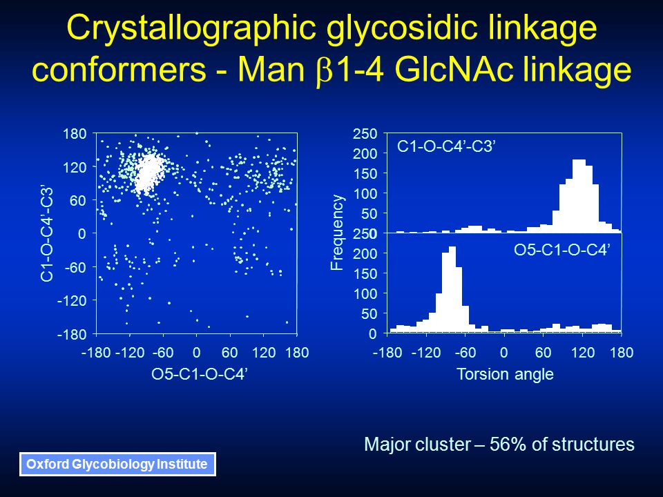 Oxford Glycobiology Institute Crystallographic glycosidic linkage conformers - Man  1-4 GlcNAc linkage O5-C1-O-C4' 100 -180-120-60060 0 50 150 200 120180 250 0 50 100 150 200 250 C1-O-C4'-C3' Torsion angle Frequency Major cluster – 56% of structures