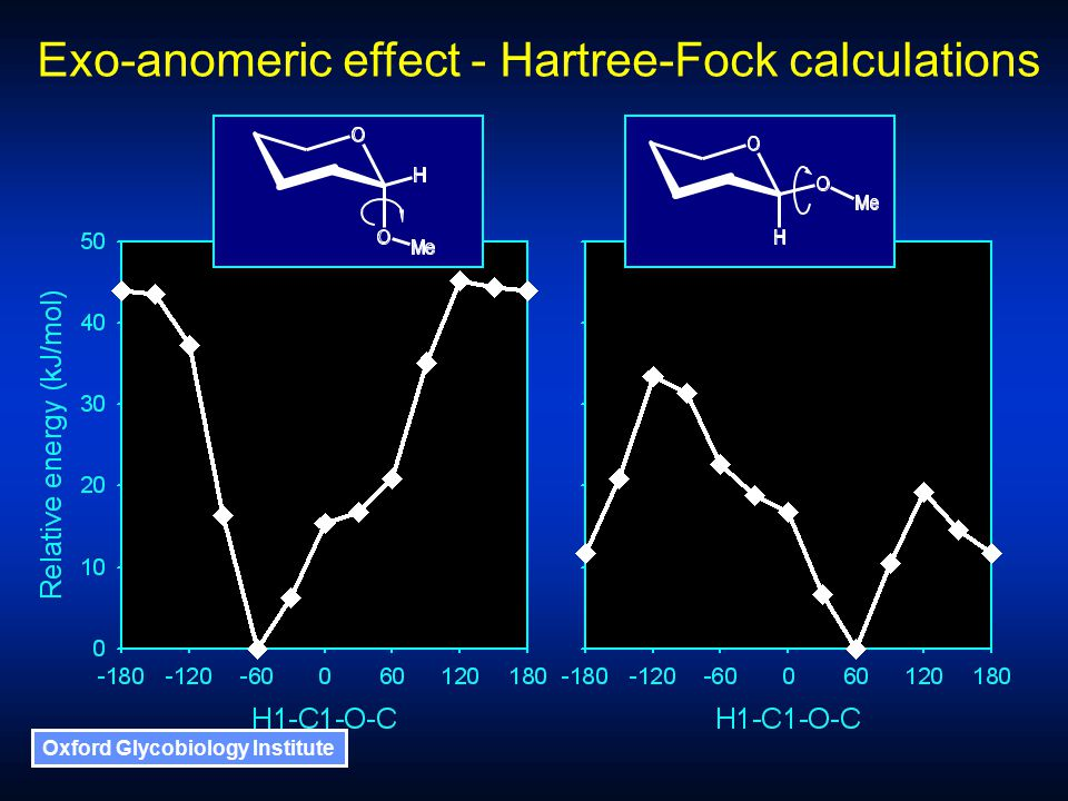Oxford Glycobiology Institute Exo-anomeric effect - Hartree-Fock calculations