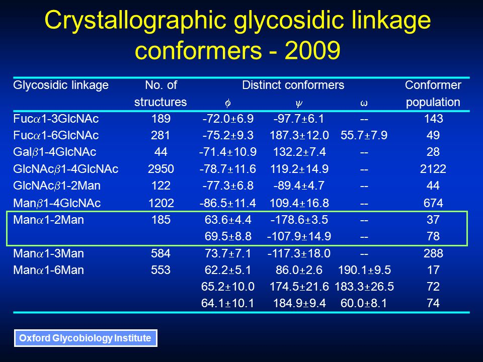 Oxford Glycobiology Institute Crystallographic glycosidic linkage conformers - 2009 Glycosidic linkageNo.