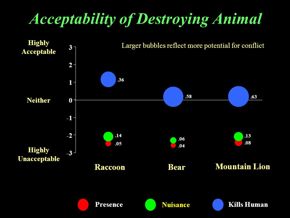 Acceptability of Destroying Animal Highly Acceptable Neither Highly Unacceptable Raccoon Presence Nuisance Kills Human.05.04.08.14.13.36.58.06.63 -3 -2 0 1 2 3 Bear Mountain Lion Larger bubbles reflect more potential for conflict