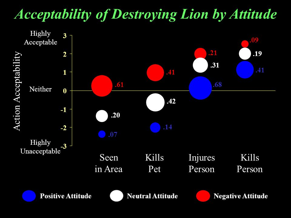 Highly Acceptable Neither Highly Unacceptable Action Acceptability Injures Person Kills Person Kills Pet Seen in Area Acceptability of Destroying Lion by Attitude Negative Attitude.61.07 Positive Attitude Neutral Attitude.20.42.14.41.31.68.21.19.41.09 -3 -2 0 1 2 3
