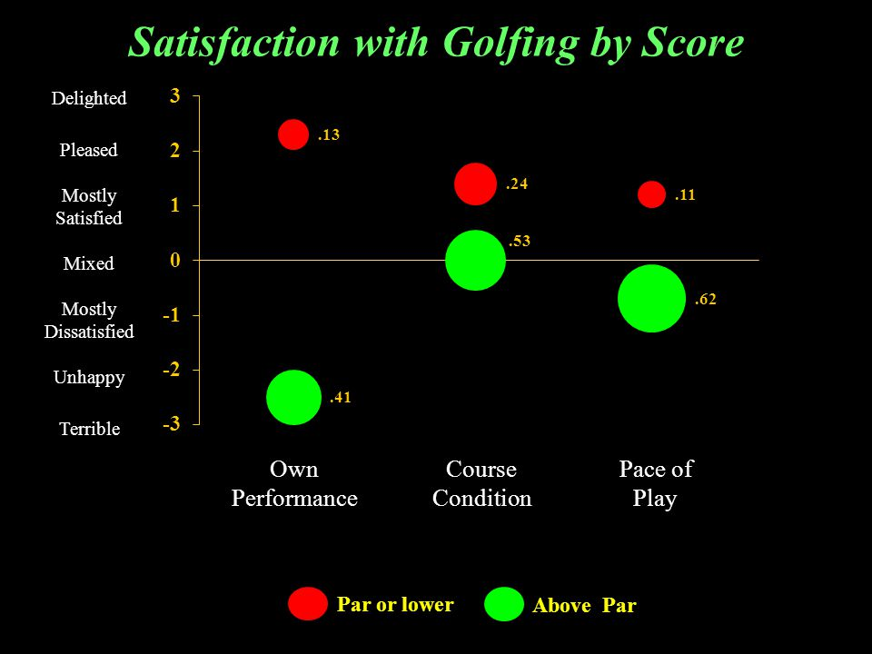 Par or lower Above Par Satisfaction with Golfing by Score Delighted Pleased Mostly Satisfied Mixed Mostly Dissatisfied Unhappy Terrible Own Performance Course Condition Pace of Play
