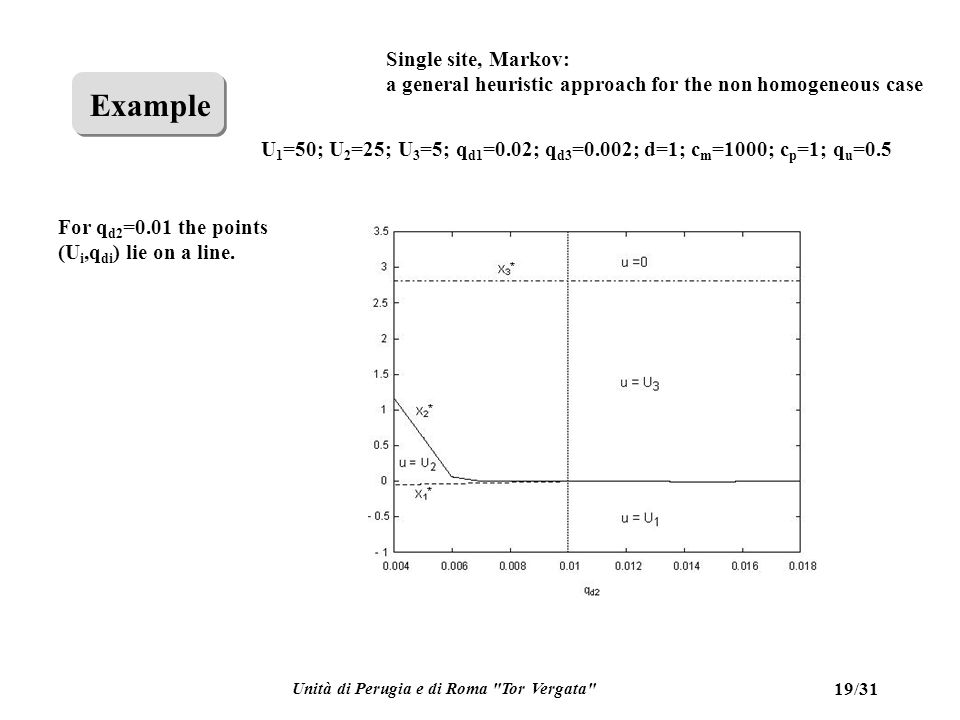 Unità di Perugia e di Roma Tor Vergata 19/31 Single site, Markov: a general heuristic approach for the non homogeneous case Example For q d2 =0.01 the points (U i,q di ) lie on a line.
