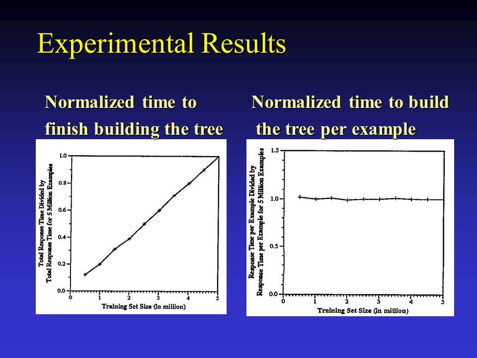 Experimental Results Normalized time to finish building the tree Normalized time to build the tree per example the tree per example