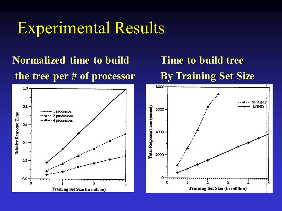 Experimental Results Normalized time to build the tree per # of processor the tree per # of processor Time to build tree By Training Set Size