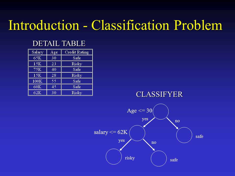 Introduction - Classification Problem no yes salary <= 62K safe risky Age <= 30 DETAIL TABLE CLASSIFYER