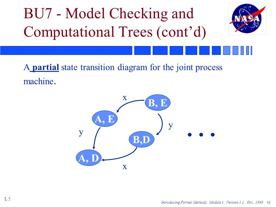 Introducing Formal Methods, Module 1, Version 1.1, Oct., BU7 - Model Checking and Computational Trees (cont'd) A partial state transition diagram for the joint process machine.