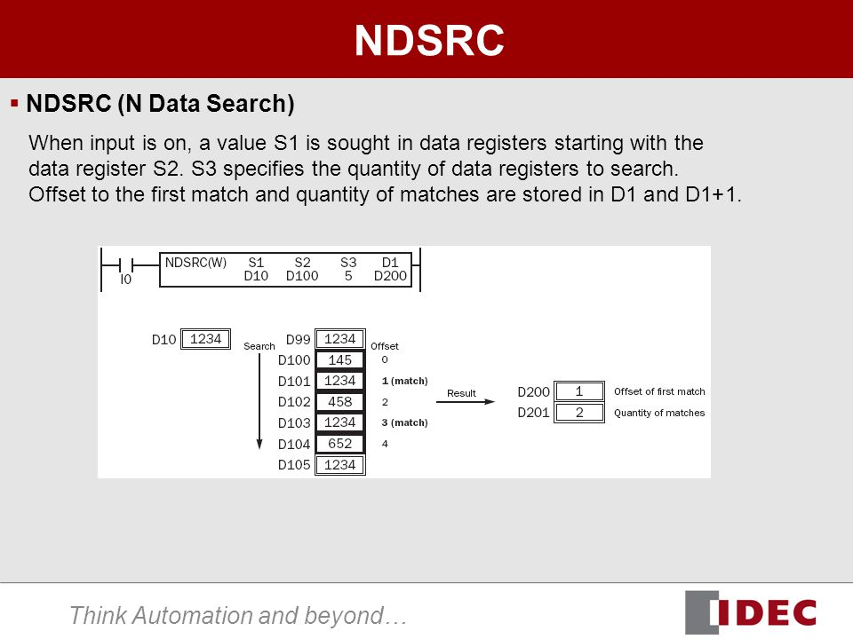 Think Automation and beyond… NDSRC  NDSRC (N Data Search) When input is on, a value S1 is sought in data registers starting with the data register S2.