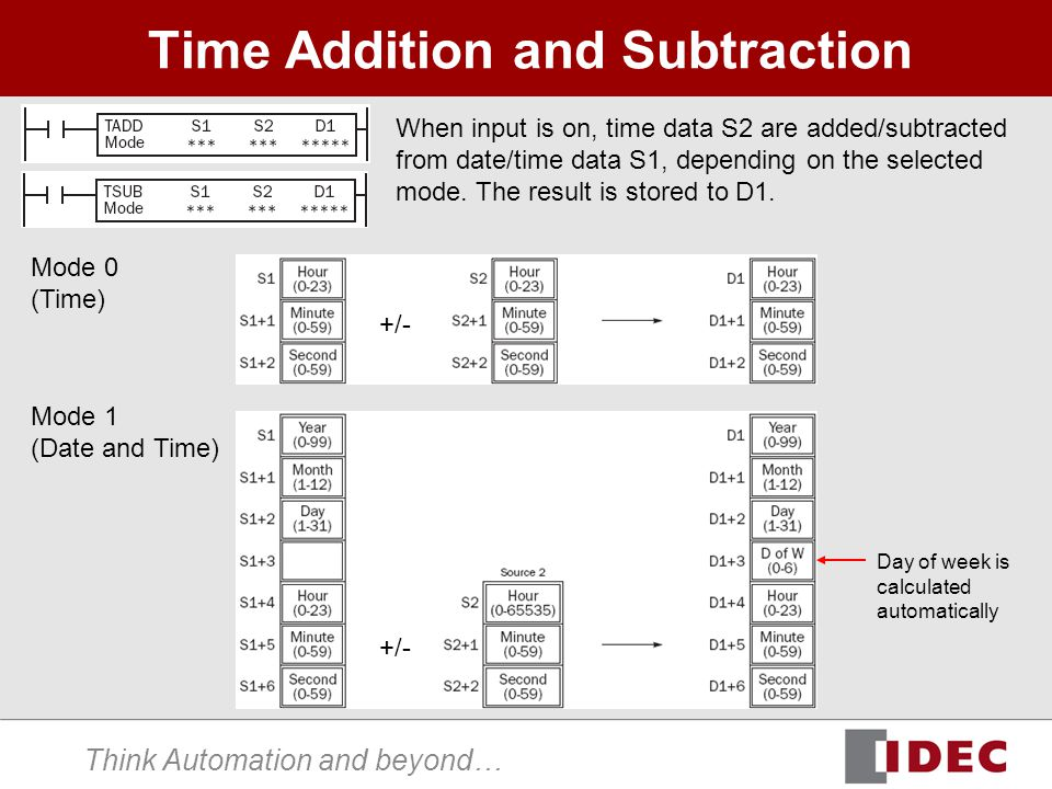 Think Automation and beyond… Time Addition and Subtraction When input is on, time data S2 are added/subtracted from date/time data S1, depending on the selected mode.