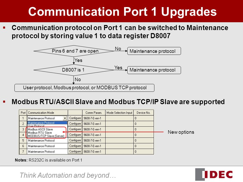 Think Automation and beyond… Communication Port 1 Upgrades  Communication protocol on Port 1 can be switched to Maintenance protocol by storing value 1 to data register D8007  Modbus RTU/ASCII Slave and Modbus TCP/IP Slave are supported New options Notes: RS232C is available on Port 1 Pins 6 and 7 are open D8007 is 1 Yes User protocol, Modbus protocol, or MODBUS TCP protocol No Yes No Maintenance protocol