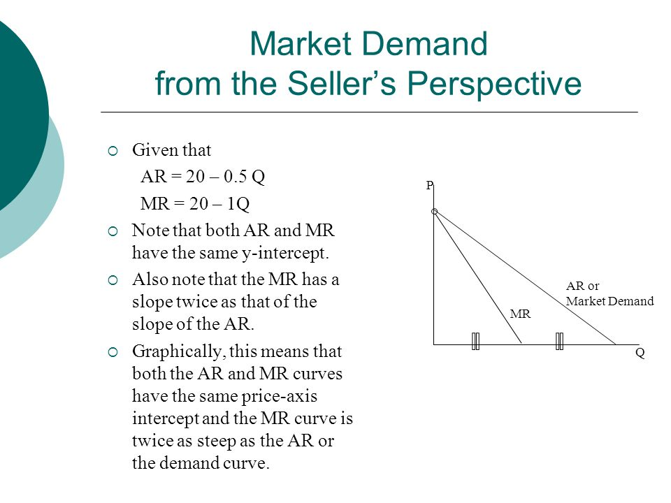 Market Demand from the Seller's Perspective  Given that AR = 20 – 0.5 Q MR = 20 – 1Q  Note that both AR and MR have the same y-intercept.