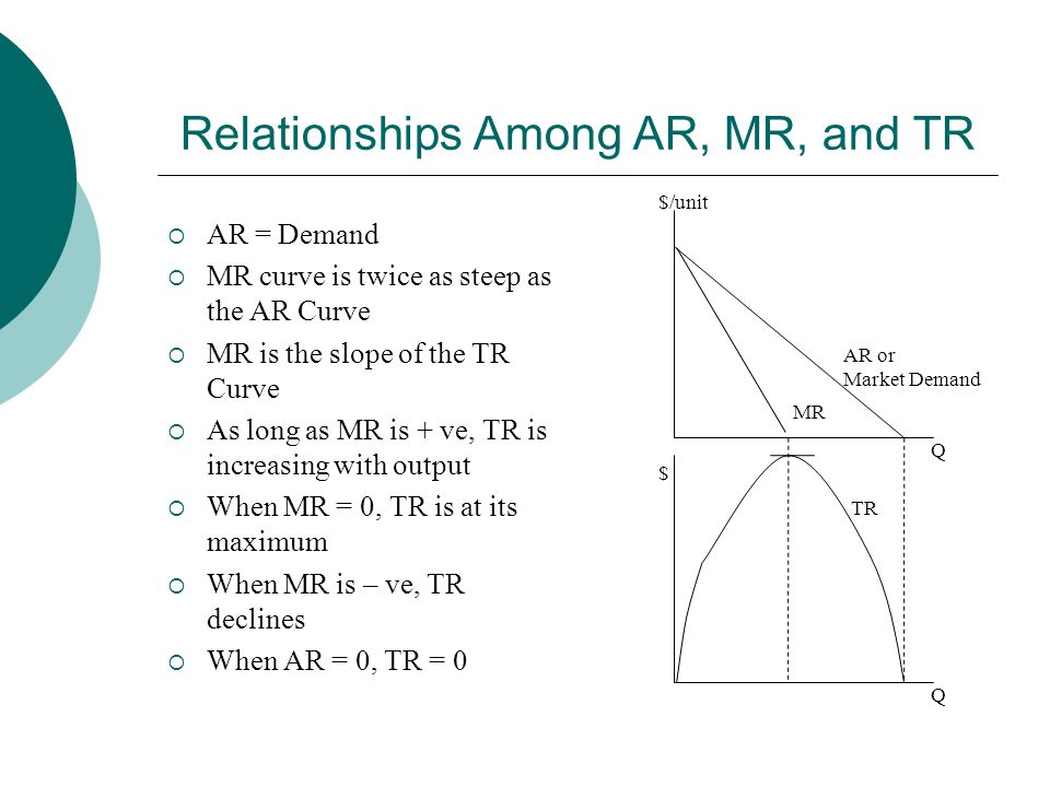 Relationships Among AR, MR, and TR  AR = Demand  MR curve is twice as steep as the AR Curve  MR is the slope of the TR Curve  As long as MR is + ve, TR is increasing with output  When MR = 0, TR is at its maximum  When MR is – ve, TR declines  When AR = 0, TR = 0 $/unit Q AR or Market Demand MR Q $ TR