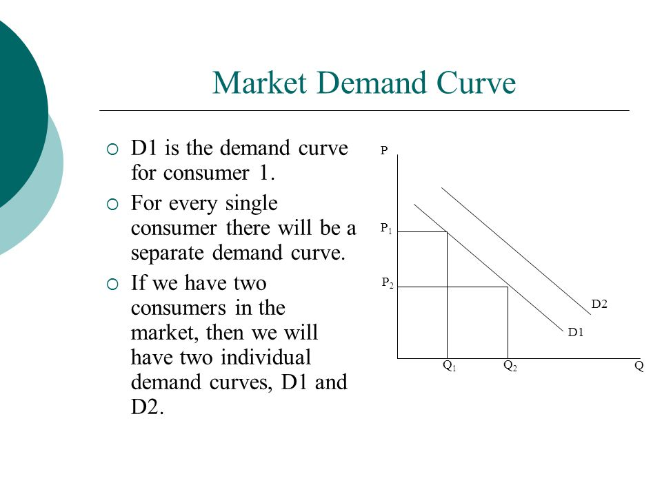 Market Demand Curve  D1 is the demand curve for consumer 1.