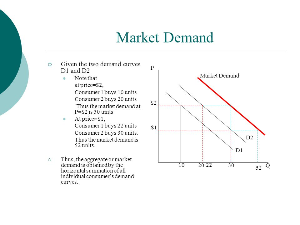Market Demand  Given the two demand curves D1 and D2 Note that at price=$2, Consumer 1 buys 10 units Consumer 2 buys 20 units Thus the market demand at P=$2 is 30 units At price=$1, Consumer 1 buys 22 units Consumer 2 buys 30 units.