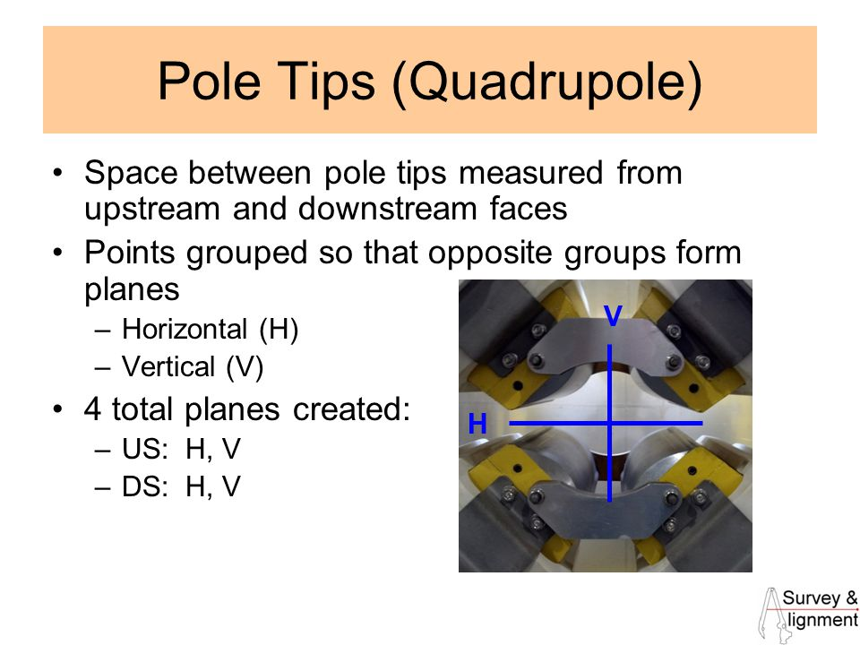 15 Pole Tips (Quadrupole) Space between pole tips measured from upstream and downstream faces Points grouped so that opposite groups form planes –Horizontal (H) –Vertical (V) 4 total planes created: –US: H, V –DS: H, V H V