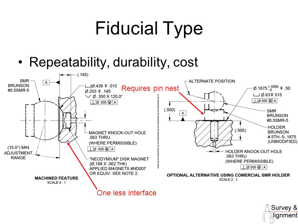 27 Fiducial Type Repeatability, durability, cost Requires pin nest One less interface