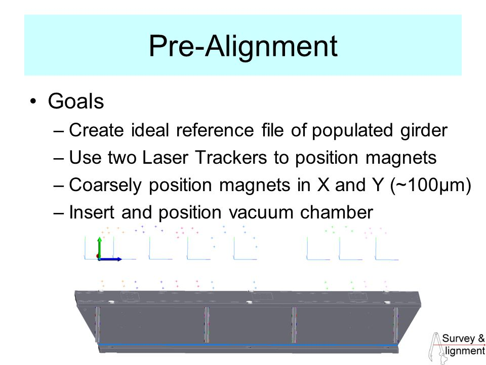 28 Pre-Alignment Goals –Create ideal reference file of populated girder –Use two Laser Trackers to position magnets –Coarsely position magnets in X and Y (~100μm) –Insert and position vacuum chamber