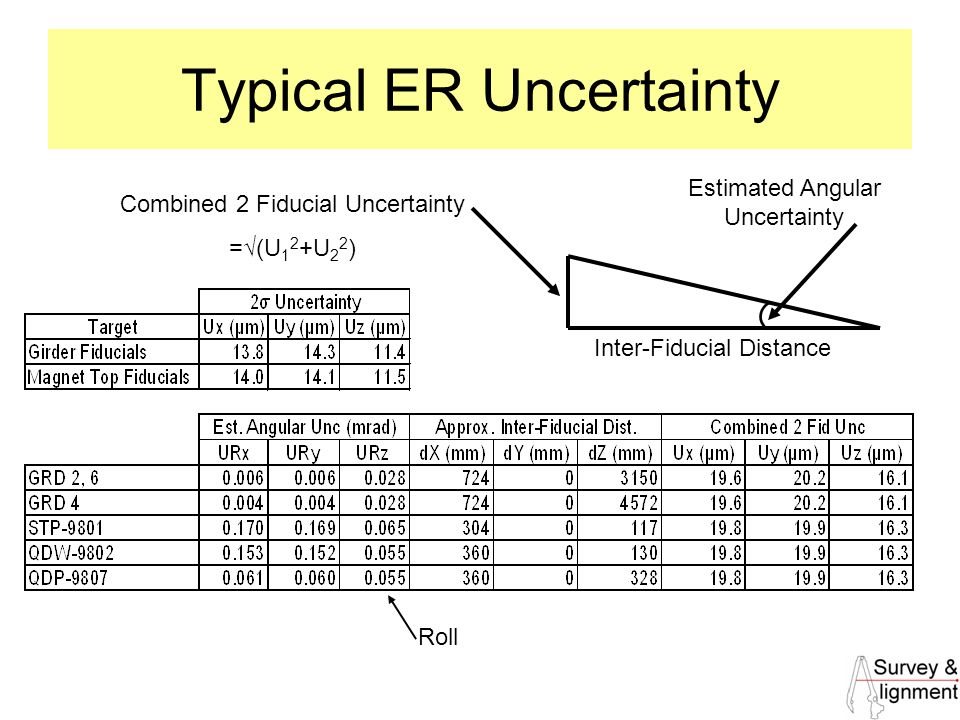 35 Typical ER Uncertainty Inter-Fiducial Distance Combined 2 Fiducial Uncertainty =√(U 1 2 +U 2 2 ) Estimated Angular Uncertainty Roll