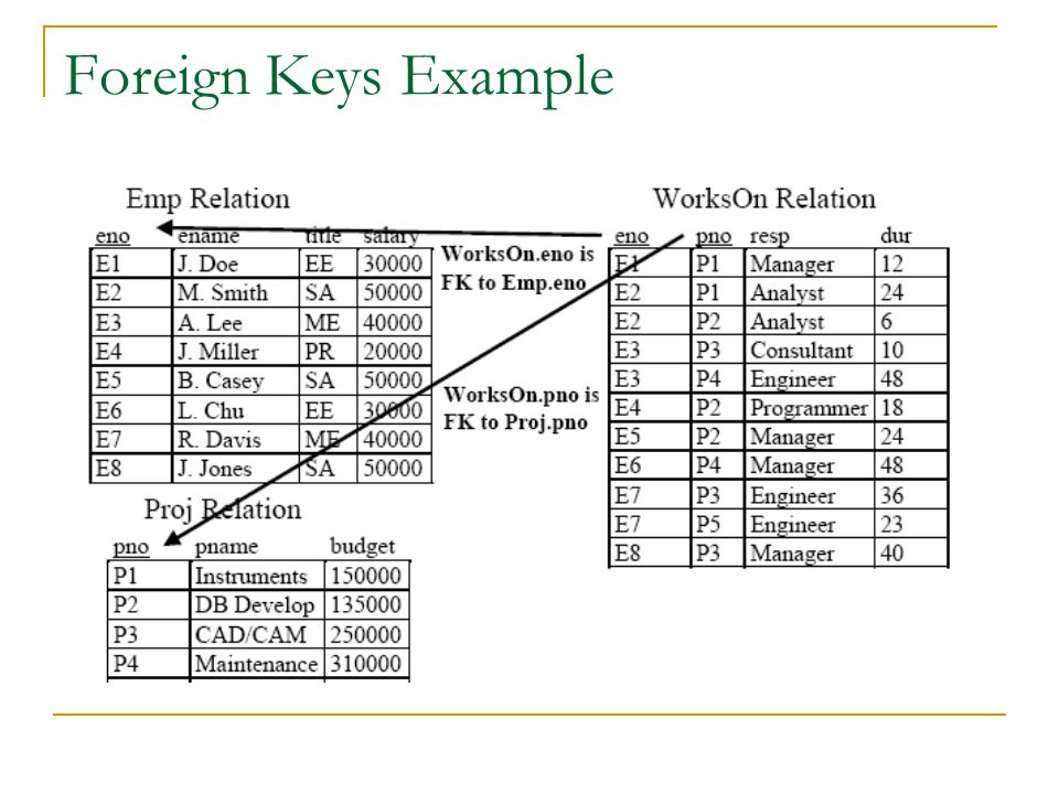 Foreign Keys Example